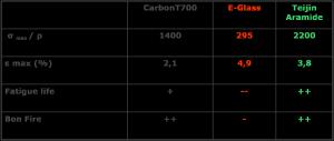 twaron vezel vergeleken tabel