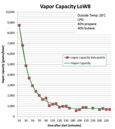 LoW8_Vapour_Capacity_Graph